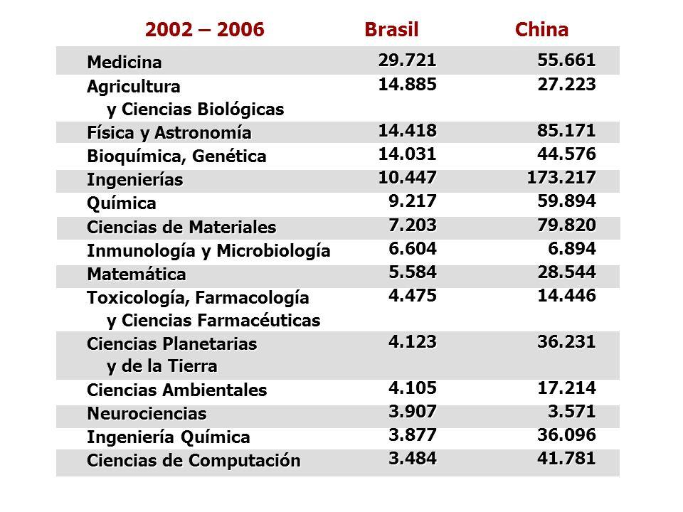 2002 – 2006 Brasil China Medicina Agricultura y Ciencias Biológicas