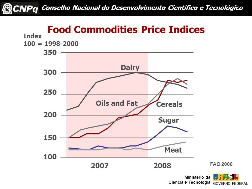 Food Commodities Price Indices