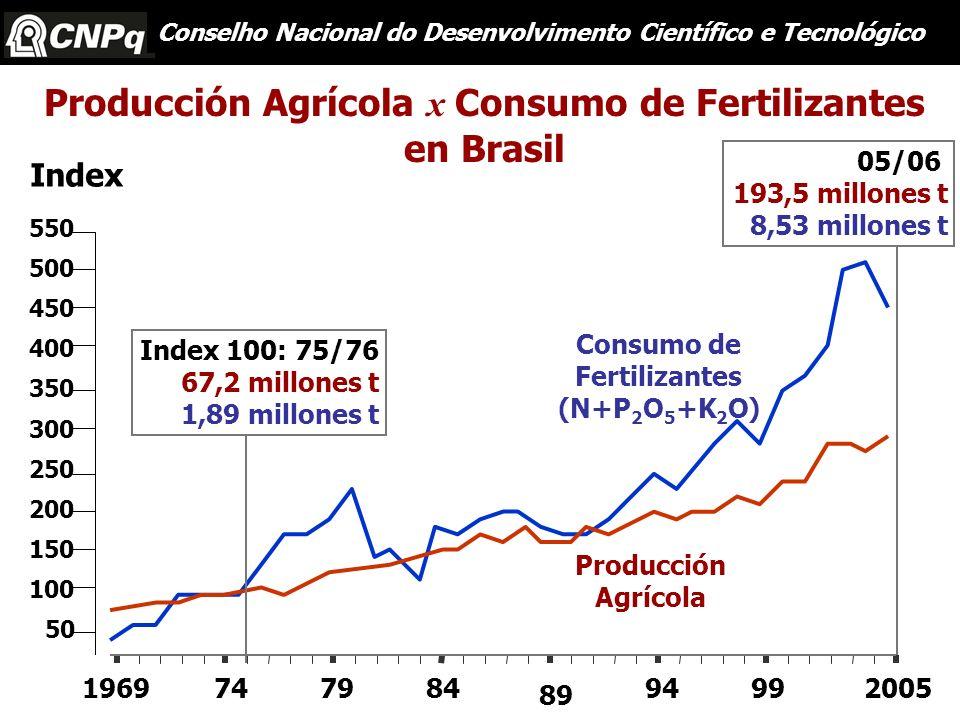 Producción Agrícola x Consumo de Fertilizantes