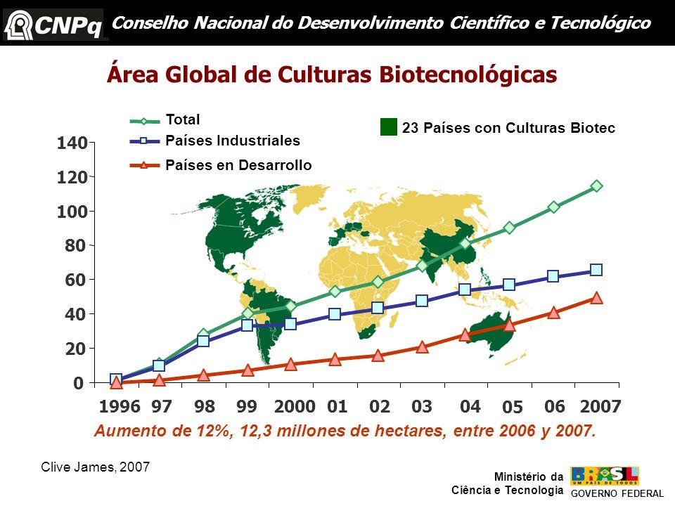 Área Global de Culturas Biotecnológicas