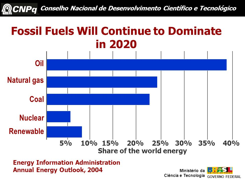 Fossil Fuels Will Continue to Dominate Share of the world energy