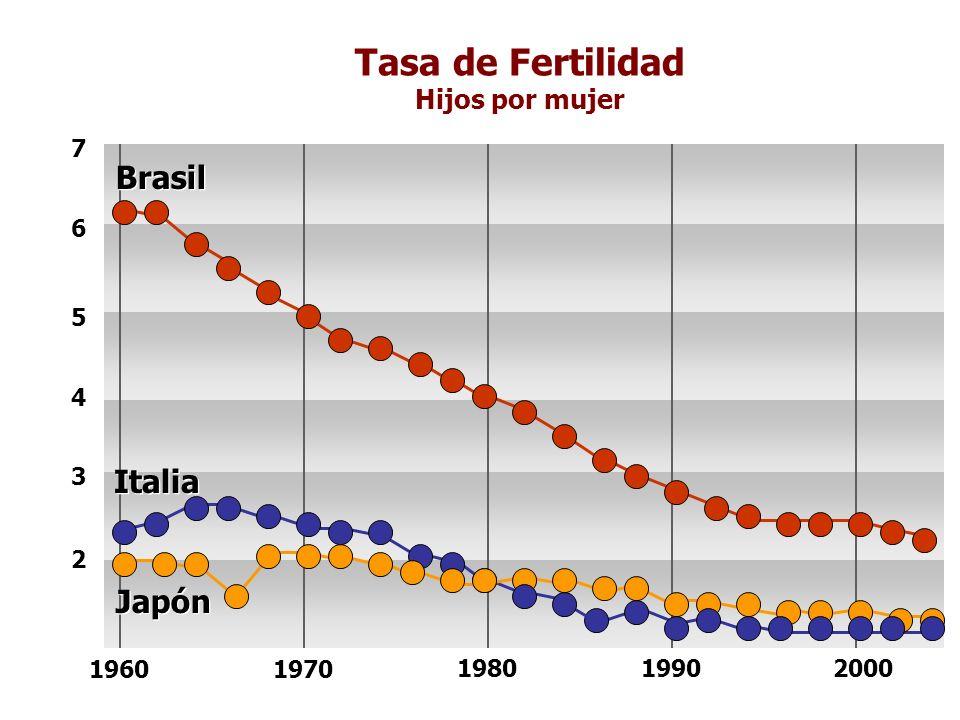 Tasa de Fertilidad Brasil Italia Japón Hijos por mujer 2 3 4 5 6 7