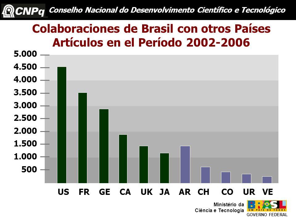 Colaboraciones de Brasil con otros Países