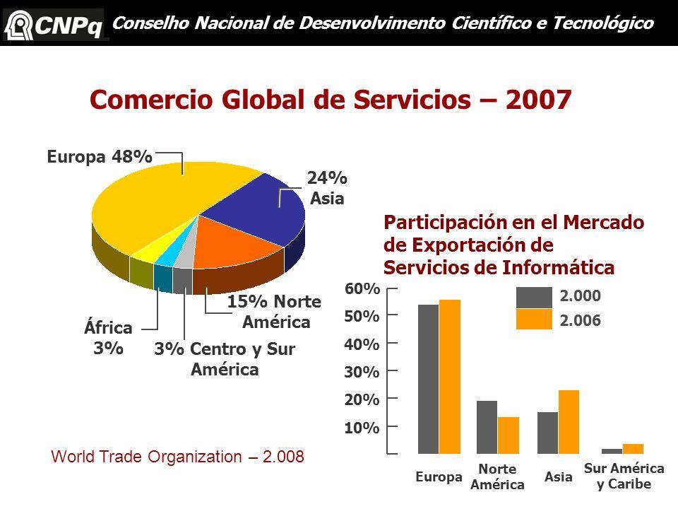 Comercio Global de Servicios – 2007