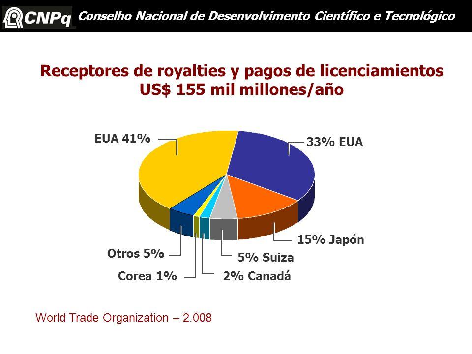 Receptores de royalties y pagos de licenciamientos