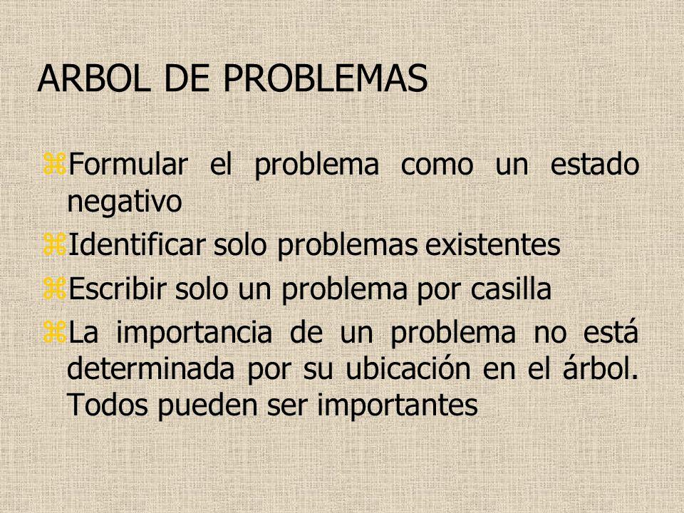 ARBOL DE PROBLEMAS Formular el problema como un estado negativo