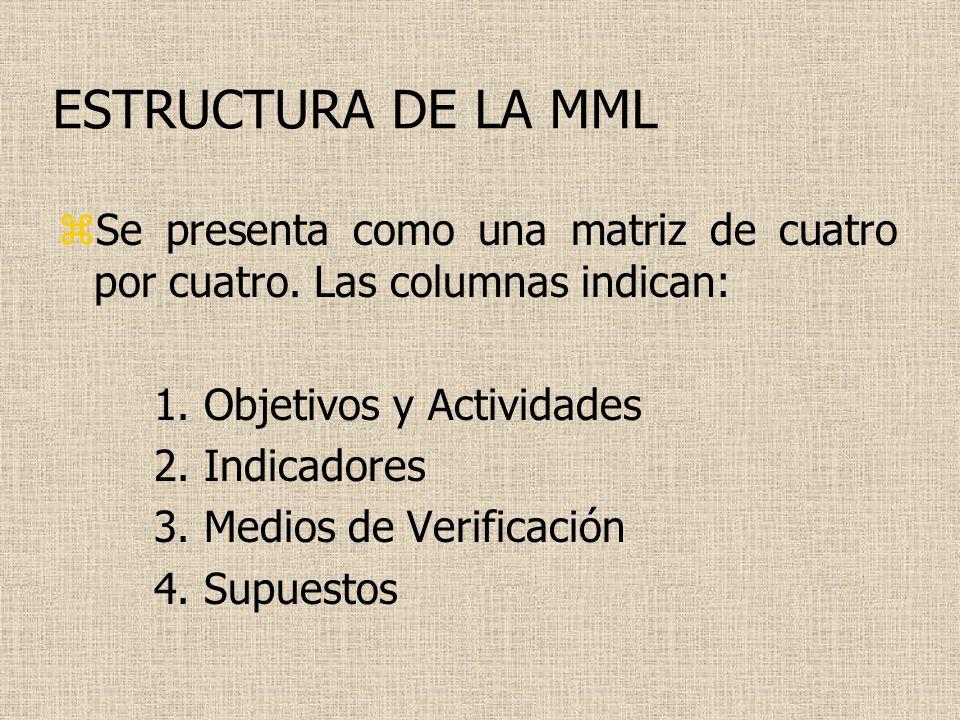 ESTRUCTURA DE LA MML Se presenta como una matriz de cuatro por cuatro. Las columnas indican: 1. Objetivos y Actividades.