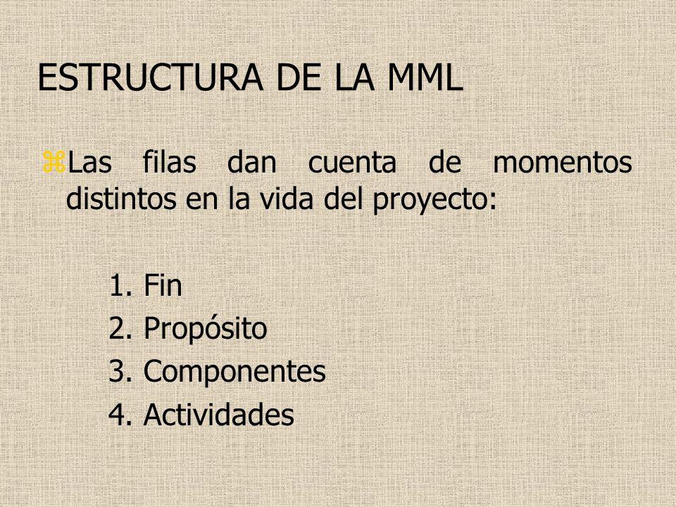 ESTRUCTURA DE LA MML Las filas dan cuenta de momentos distintos en la vida del proyecto: 1. Fin. 2. Propósito.