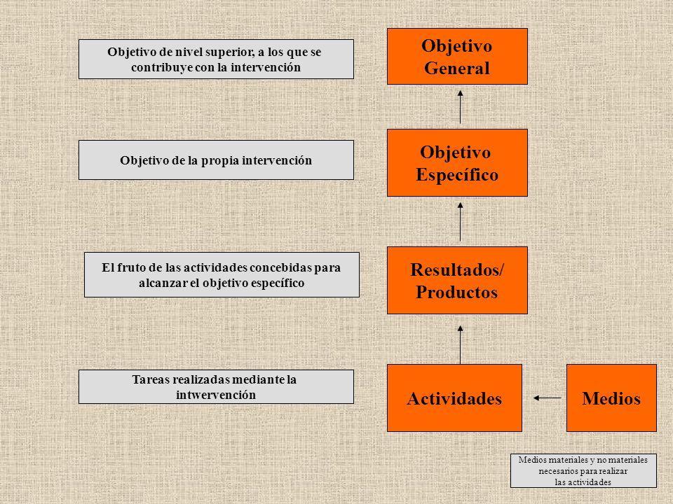 Objetivo General Objetivo Específico Resultados/ Productos Actividades