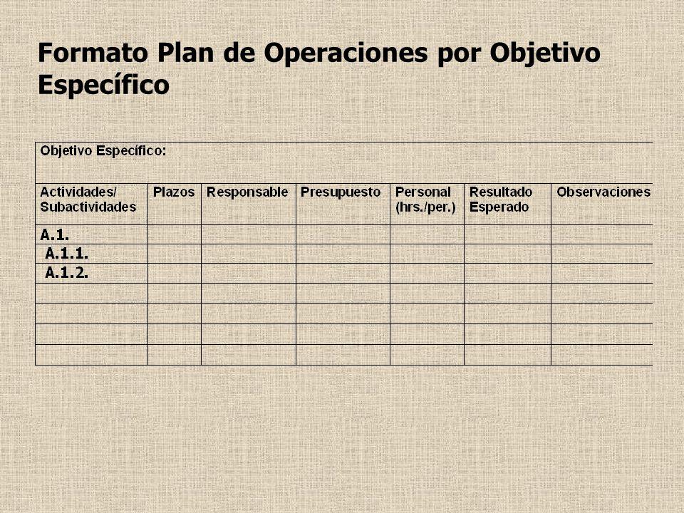 Formato Plan de Operaciones por Objetivo Específico