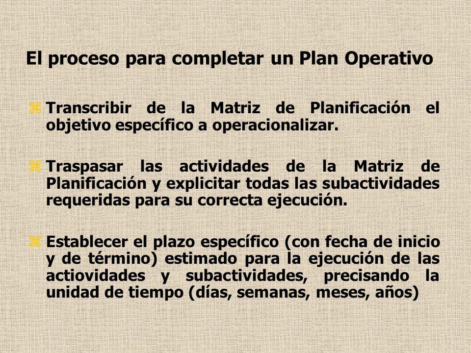 El proceso para completar un Plan Operativo