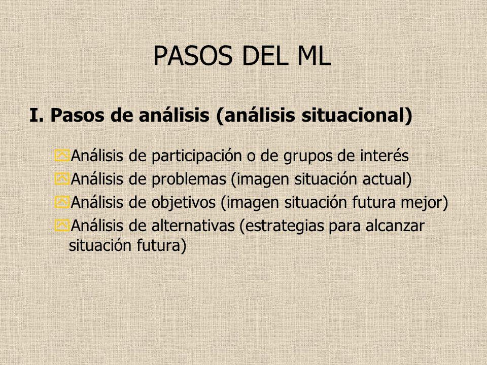 PASOS DEL ML I. Pasos de análisis (análisis situacional)
