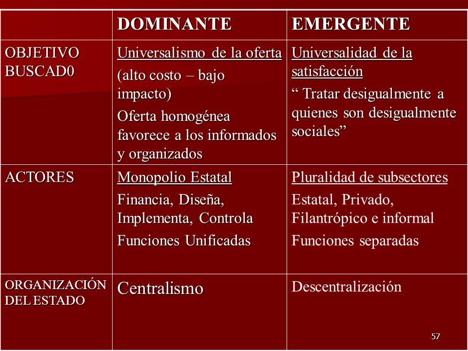 DOMINANTE EMERGENTE Centralismo OBJETIVO BUSCAD0