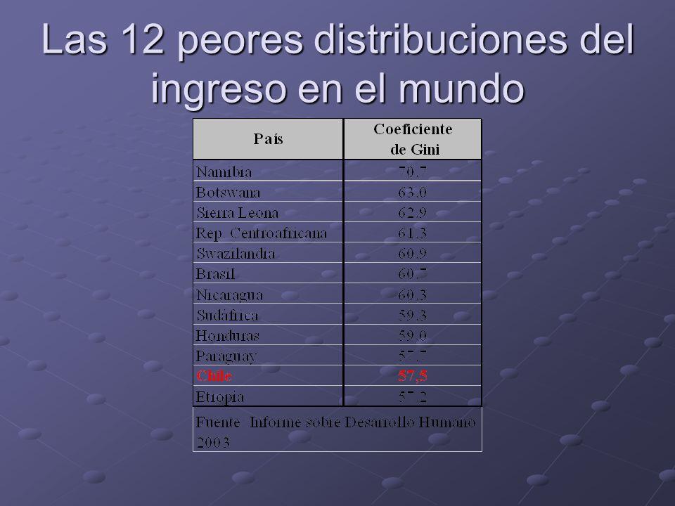 Las 12 peores distribuciones del ingreso en el mundo