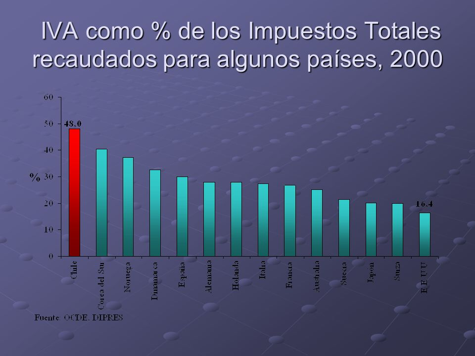 IVA como % de los Impuestos Totales recaudados para algunos países, 2000