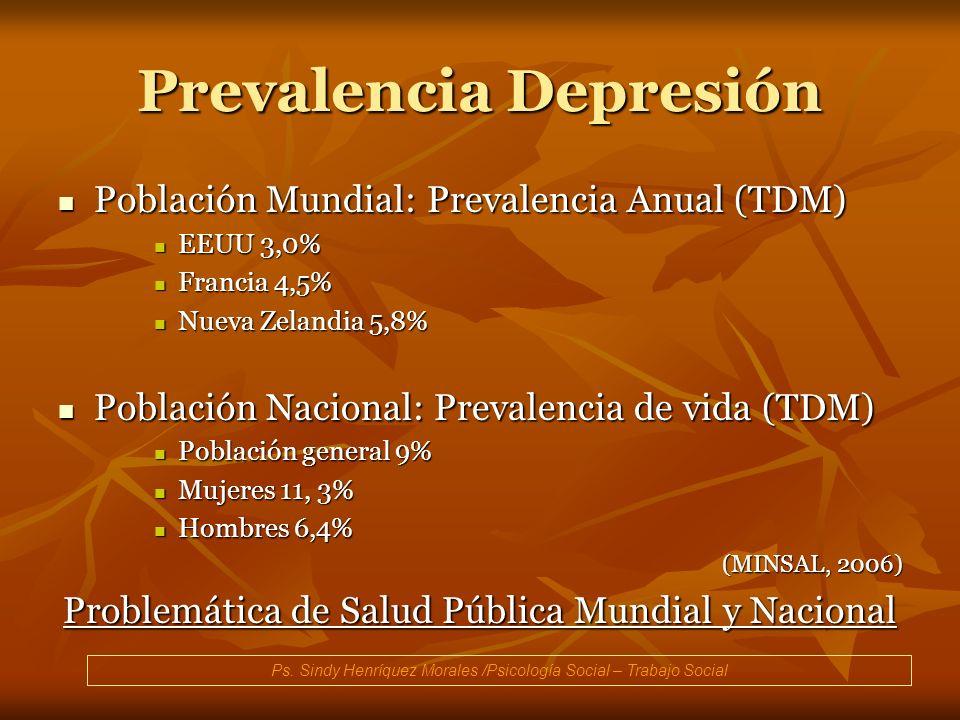 Prevalencia Depresión