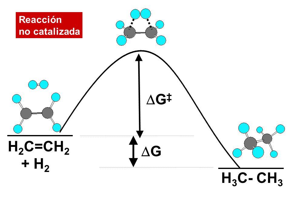 G‡ Reacción no catalizada H2C=CH2 + H2 G H3C- CH3