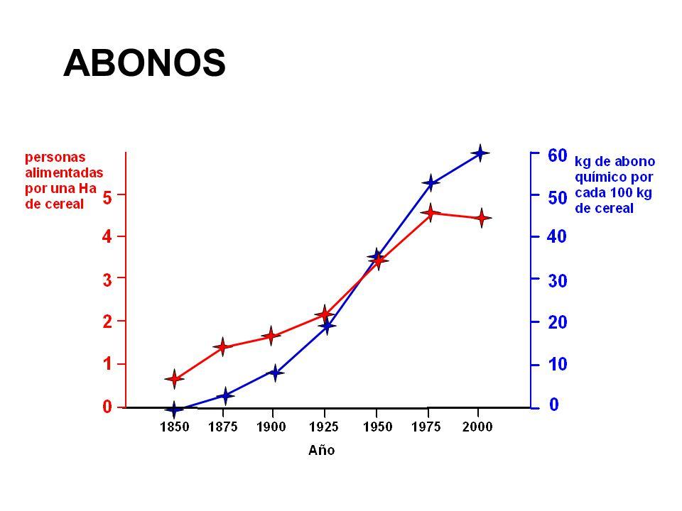 ABONOS 1909 1/2 N2 + 3/2 H2 NH3 H= - 309 kJ·mol-1