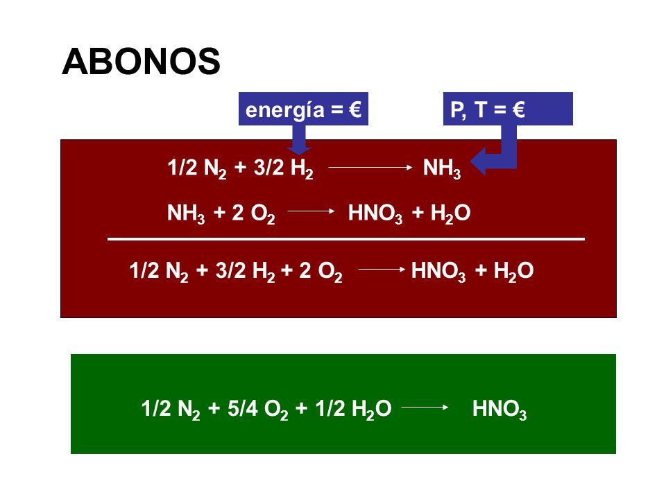 ABONOS energía = € P, T = € 1/2 N2 + 3/2 H2 NH3 NH3 + 2 O2 HNO3 + H2O