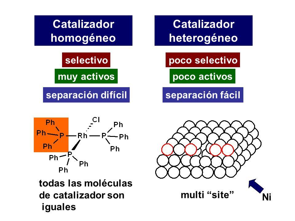 Catalizador homogéneo Catalizador heterogéneo