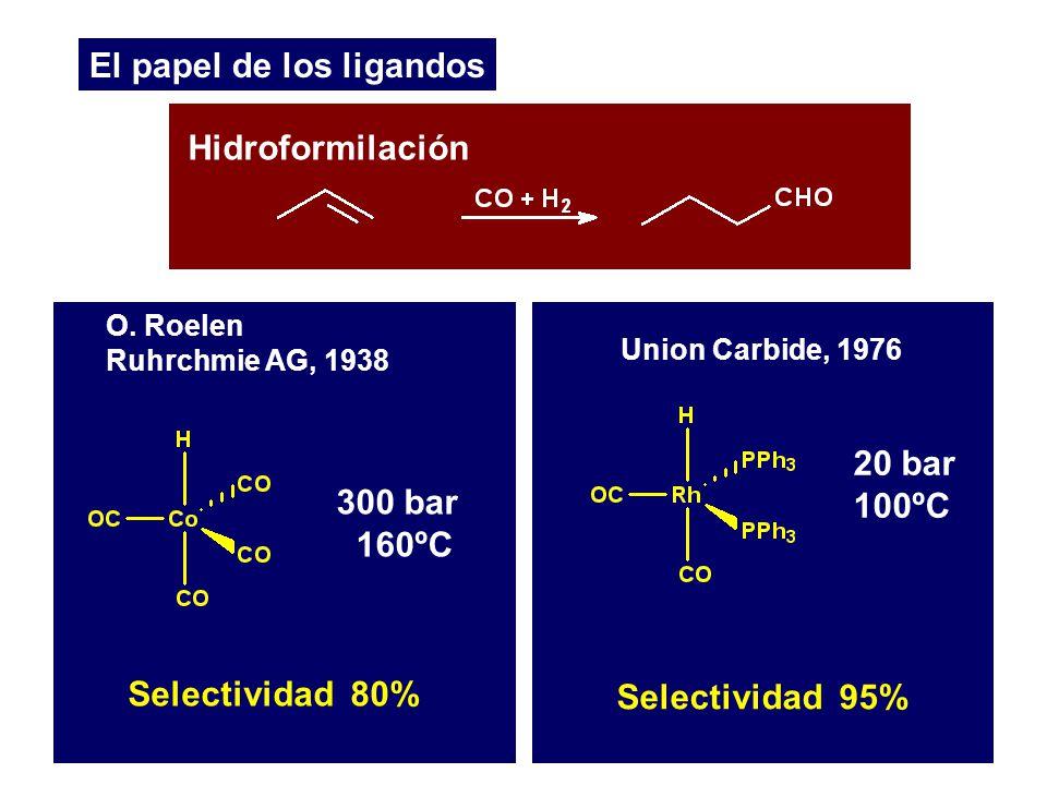 El papel de los ligandos