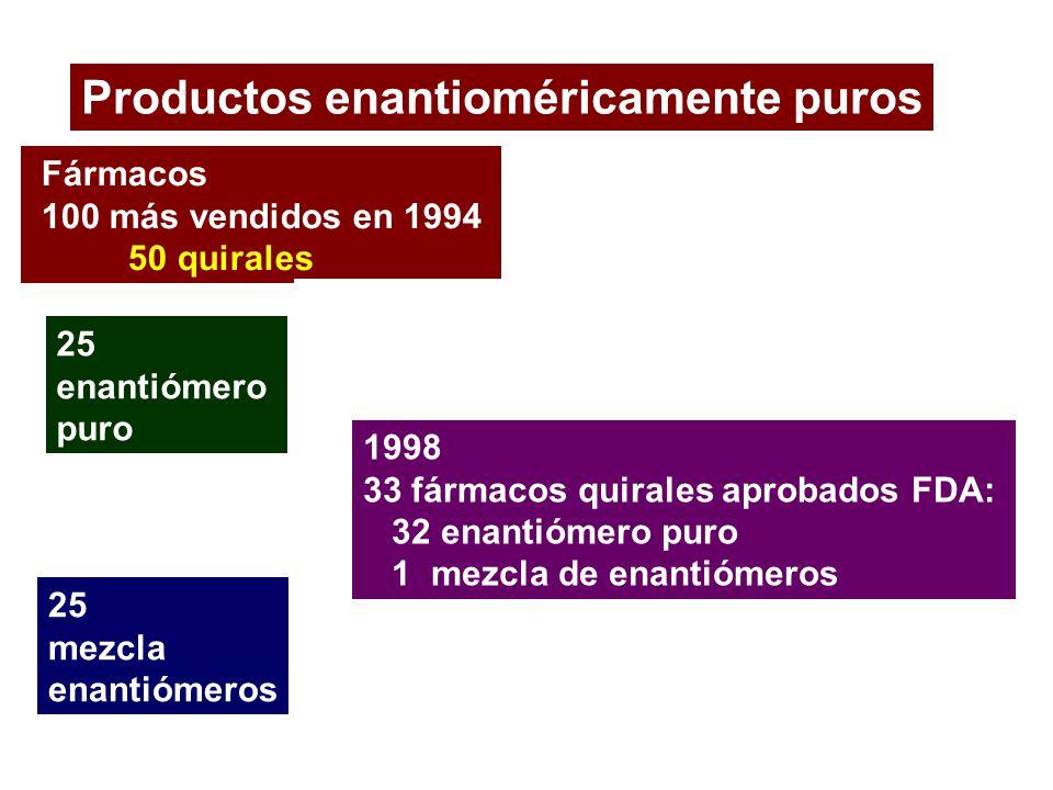 Productos enantioméricamente puros