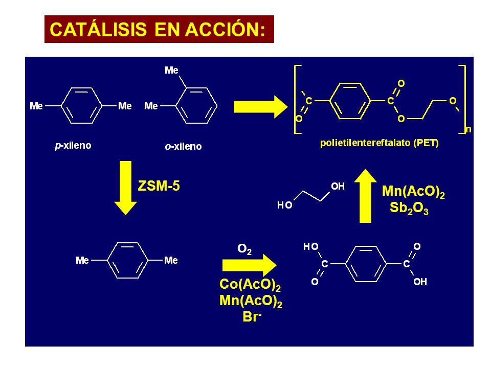 CATÁLISIS EN ACCIÓN: fibras, botellas envoltorio, etc ZSM-5 Mn(AcO)2