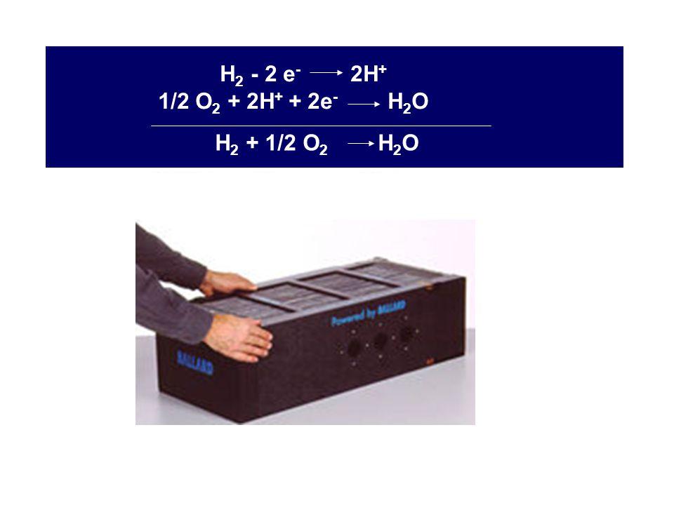 PEMFC H2 - 2 e- 2H+ 1/2 O2 + 2H+ + 2e- H2O H2 + 1/2 O2 H2O H2 O2