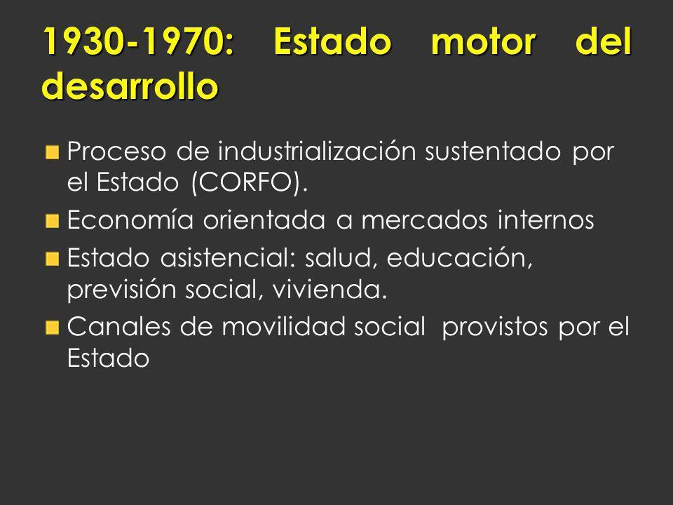 1930-1970: Estado motor del desarrollo