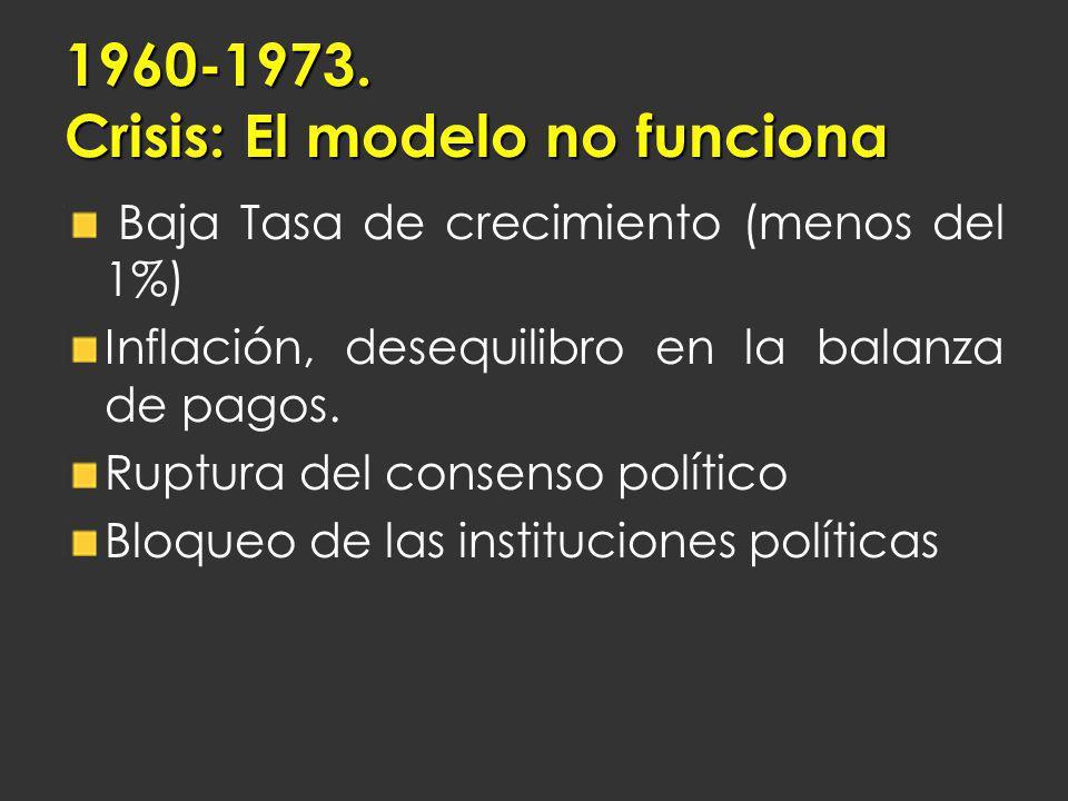 1960-1973. Crisis: El modelo no funciona