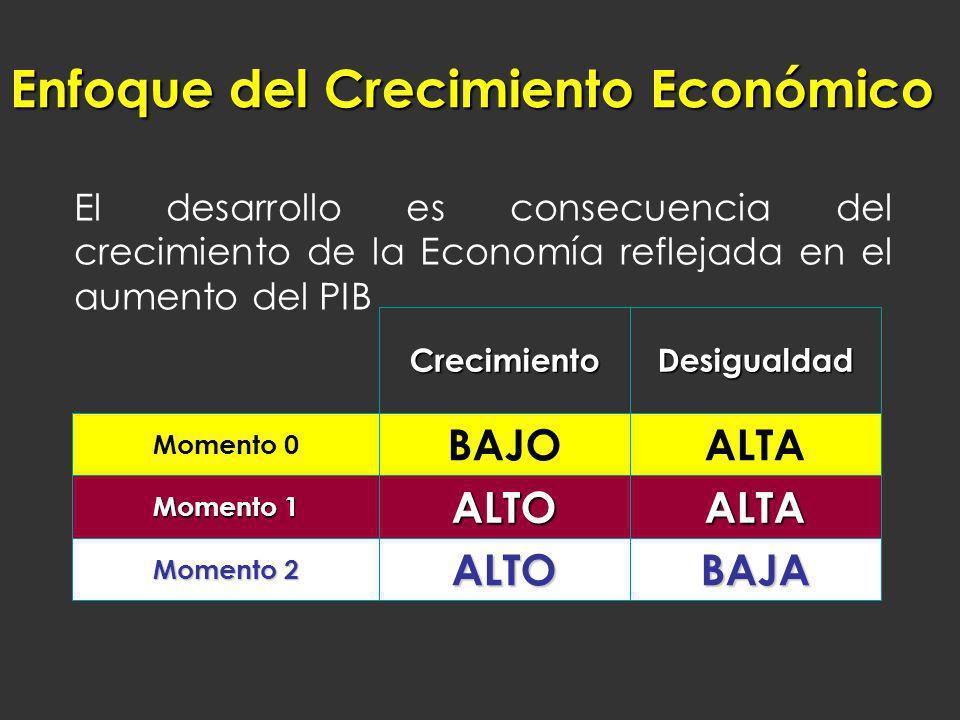 Enfoque del Crecimiento Económico
