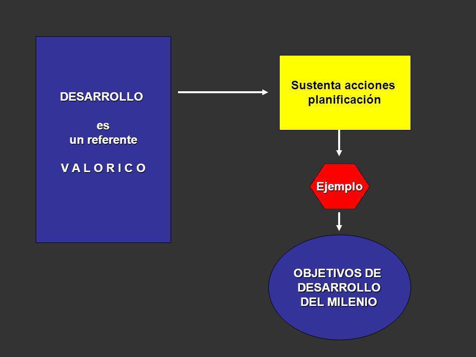 DESARROLLO es. un referente. V A L O R I C O. Sustenta acciones. planificación. Ejemplo. OBJETIVOS DE.