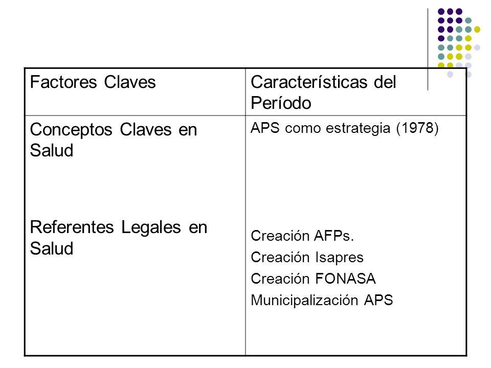 Características del Período Conceptos Claves en Salud