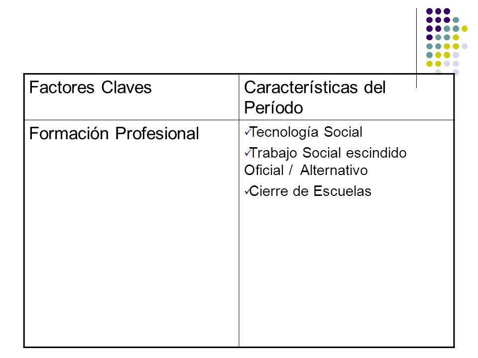 Características del Período Formación Profesional