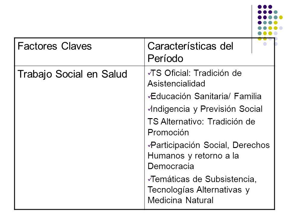 Características del Período Trabajo Social en Salud