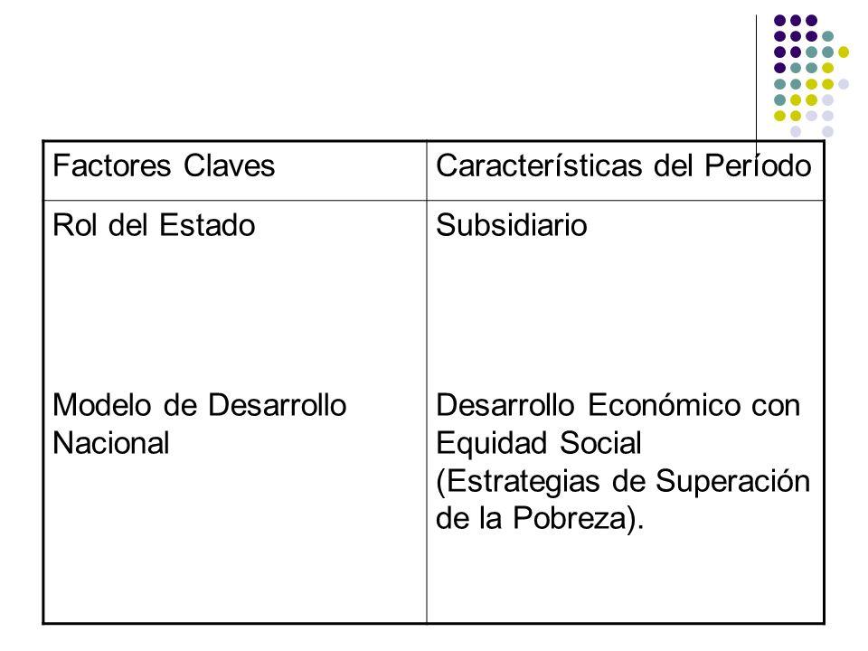 Factores Claves Características del Período. Rol del Estado. Modelo de Desarrollo Nacional. Subsidiario.