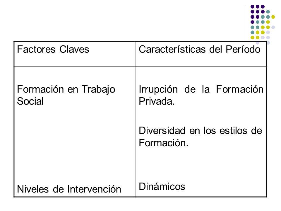 Factores Claves Características del Período. Formación en Trabajo Social. Niveles de Intervención.