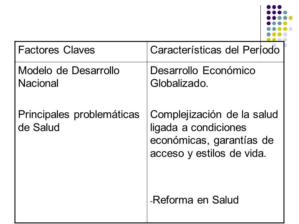 Factores Claves Características del Período. Modelo de Desarrollo Nacional. Principales problemáticas de Salud.