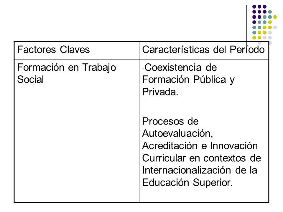 Factores Claves Características del Período. Formación en Trabajo Social. Coexistencia de Formación Pública y Privada.