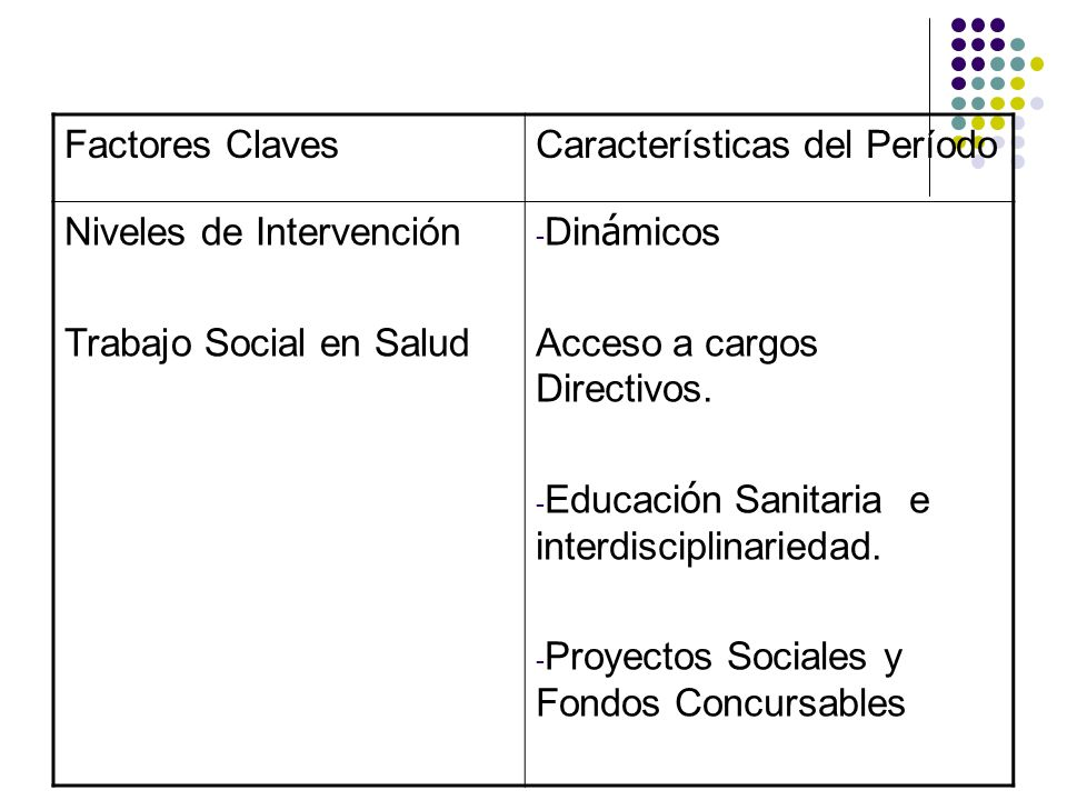 Factores Claves Características del Período. Niveles de Intervención. Trabajo Social en Salud. Dinámicos.