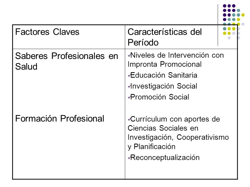 Características del Período Saberes Profesionales en Salud