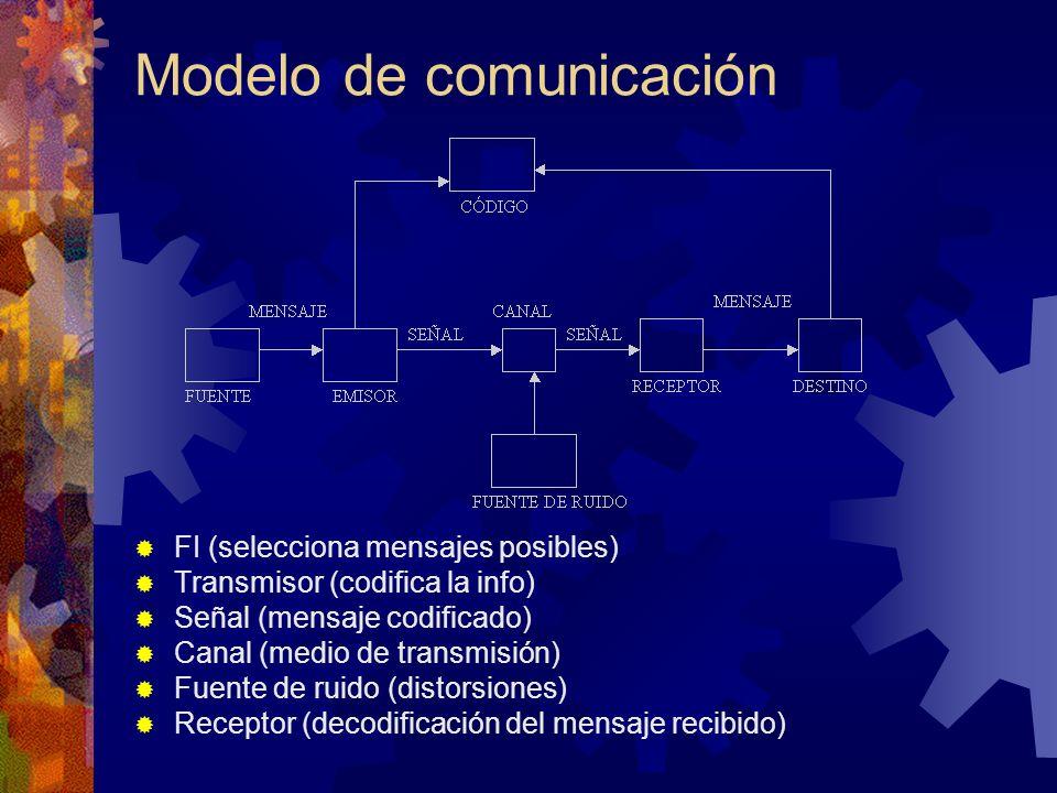 Modelo de comunicación