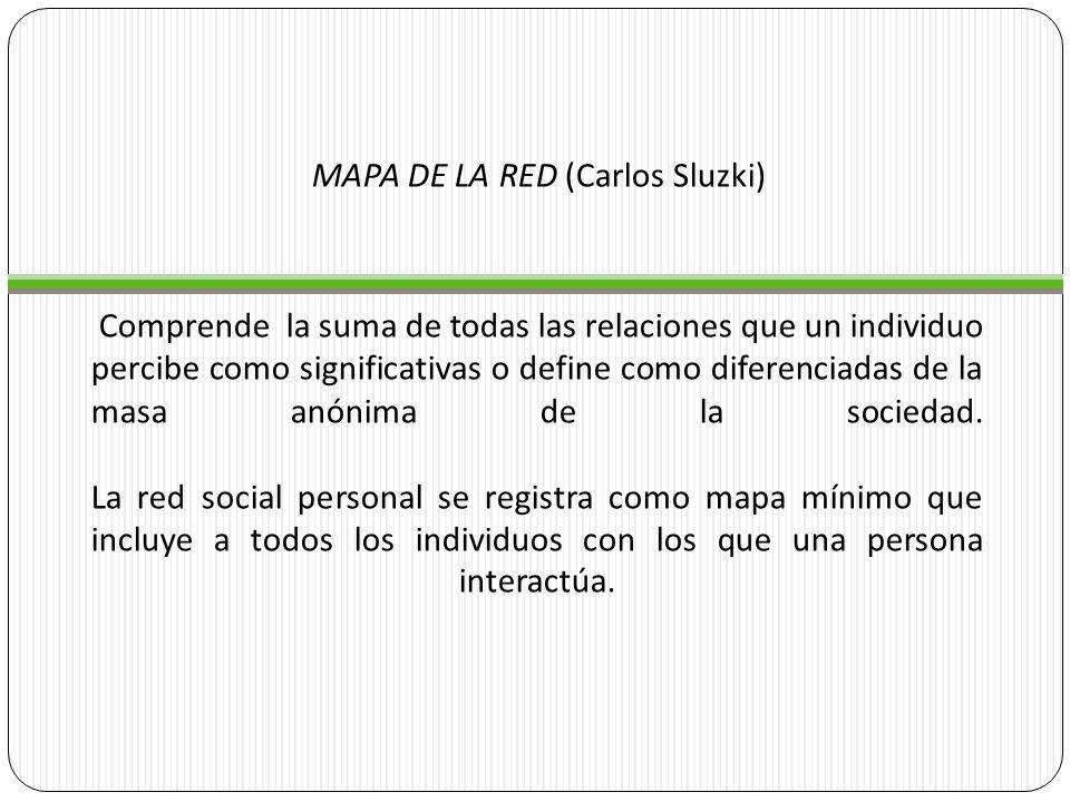 MAPA DE LA RED (Carlos Sluzki)