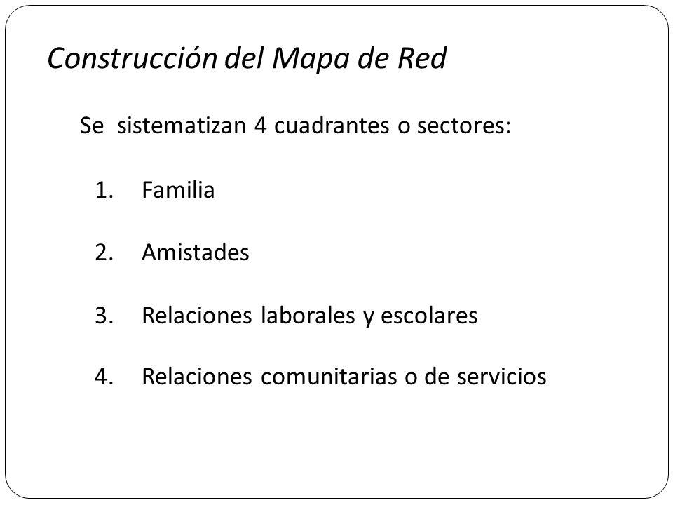 Construcción del Mapa de Red