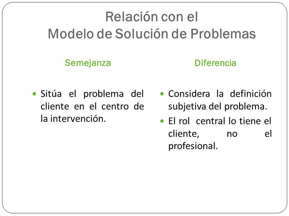Relación con el Modelo de Solución de Problemas