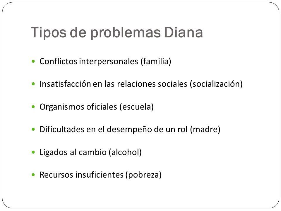 Tipos de problemas Diana