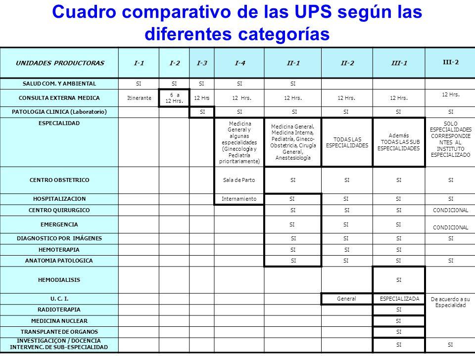 Cuadro comparativo de las UPS según las diferentes categorías