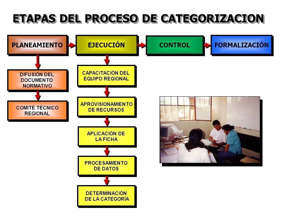 ETAPAS DEL PROCESO DE CATEGORIZACION