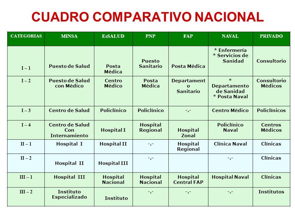 CUADRO COMPARATIVO NACIONAL