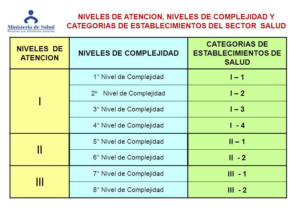 I II III CATEGORIAS DE ESTABLECIMIENTOS DE SALUD